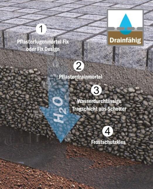 Wasserdurchlässig drainfähig